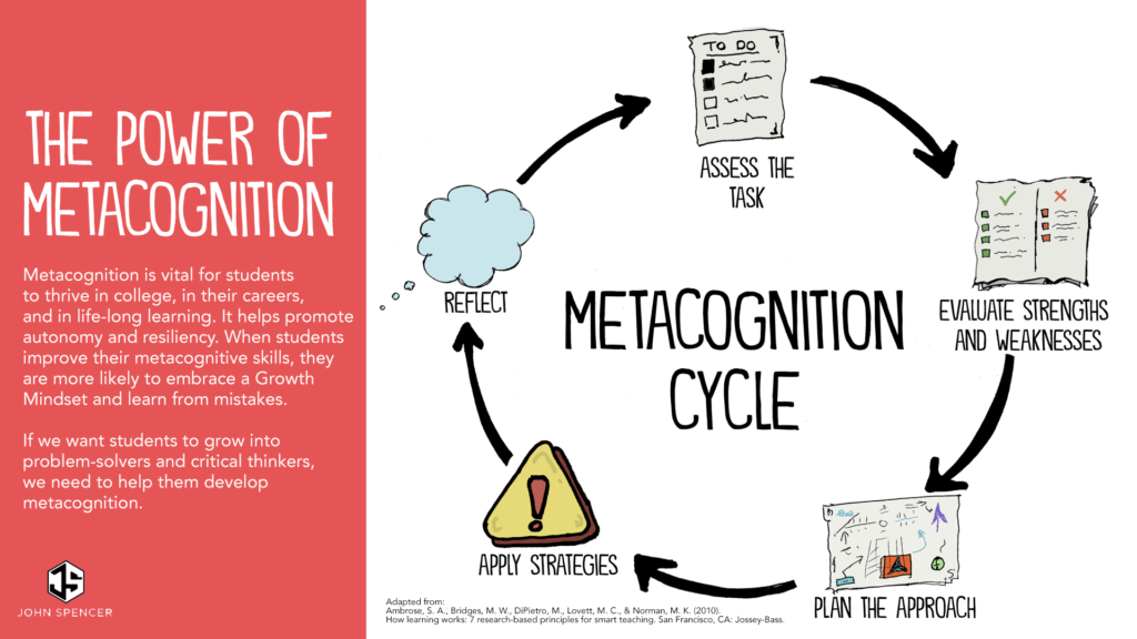 Metacognition and asking questions