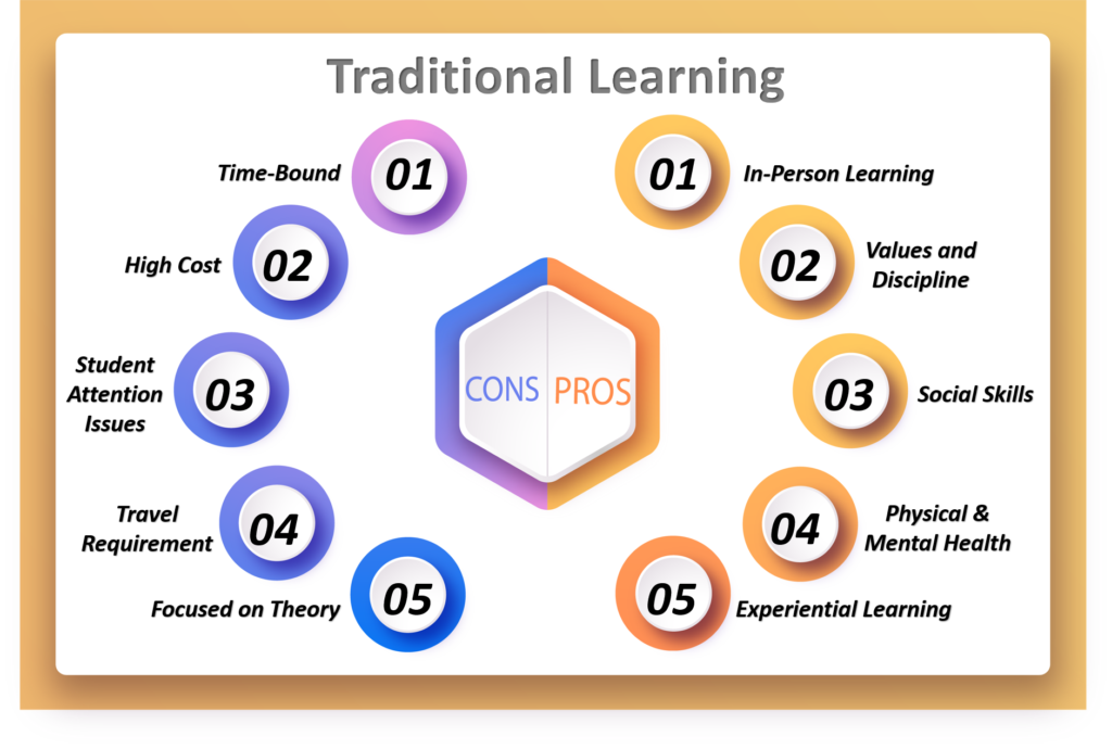 Traditional learning